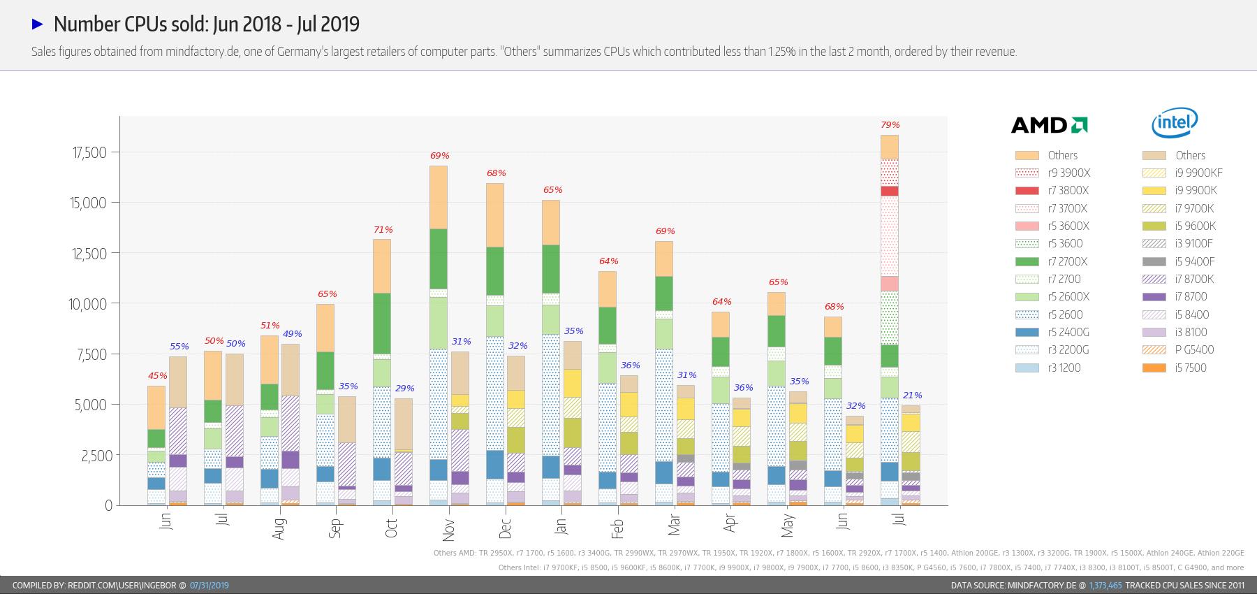 ドイツの小売店で7月に売れたCPU -Intelは上位モデル、AMDは第三世代 Ryzenが人気